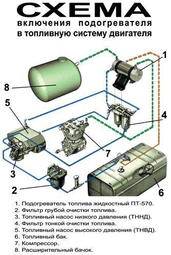 Схема включения подогревателя в топливную систему двигателя КамАЗ